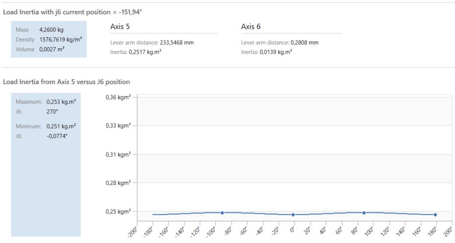 Análise de Payload – gráfico de inércia dos eixos 5 e 6 de um robô polar